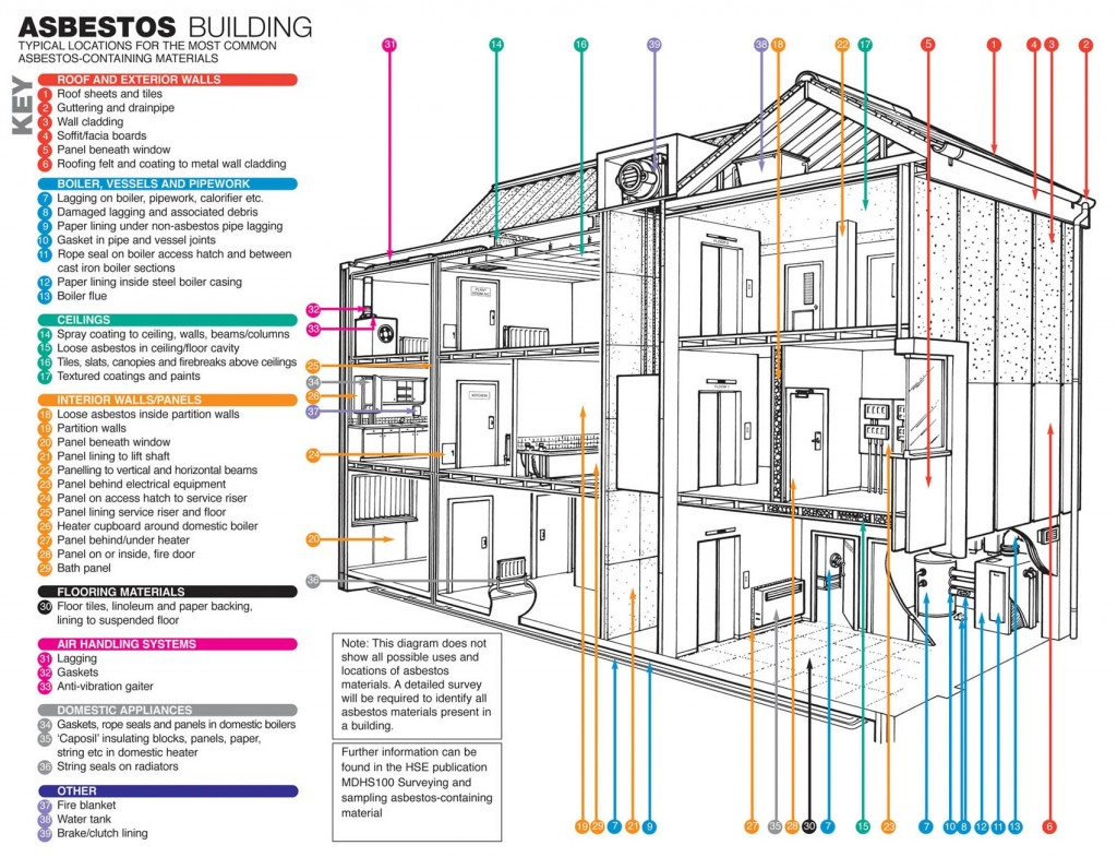asbestos_building_large-1024x785